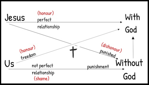 Key to Christianity with Honour/ Shame overlay